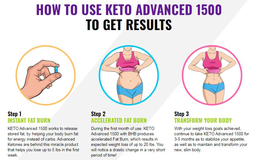 Keto Advanced 1500 How to use