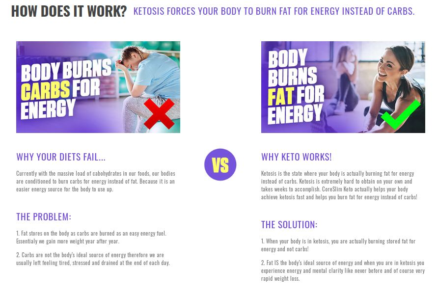 Core Slim Keto how does it works